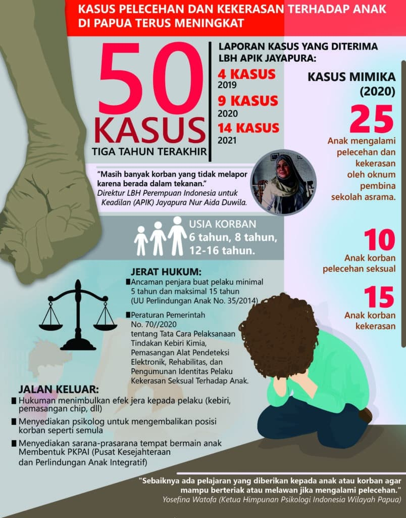 sexual abuse against children in Papua
